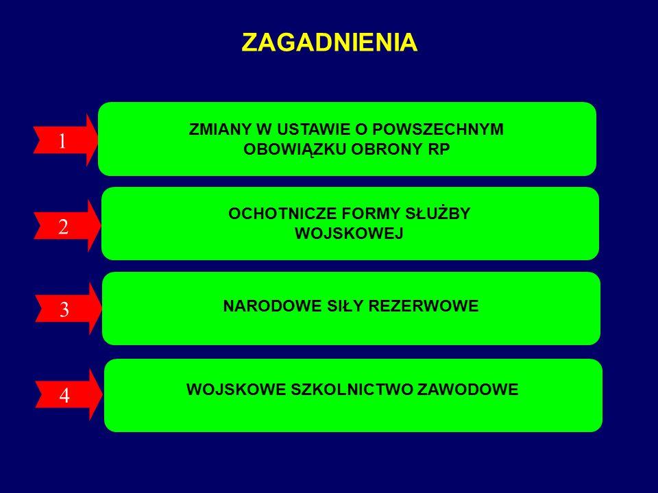 P O D S T A W Y P R A W N E Ustawa z dnia 21 listopada 1967 roku o powszechnym obowiązku obrony Rzeczypospolitej Polskiej (Dz.