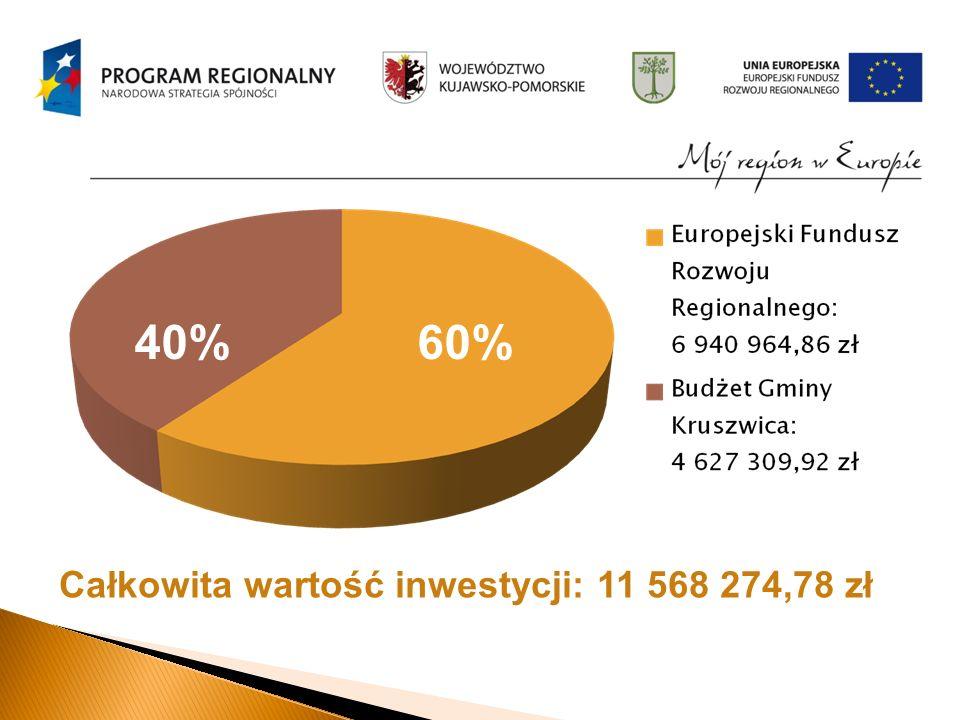 Całkowita wartość inwestycji: 11 568 274,78 zł 40% 60%