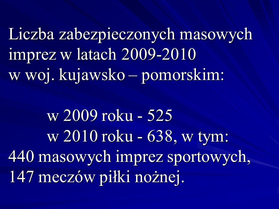 Liczba zabezpieczonych masowych imprez w latach 2009-2010 w woj. kujawsko – pomorskim: w 2009 roku - 525 w 2010 roku - 638, w tym: 440 masowych imprez
