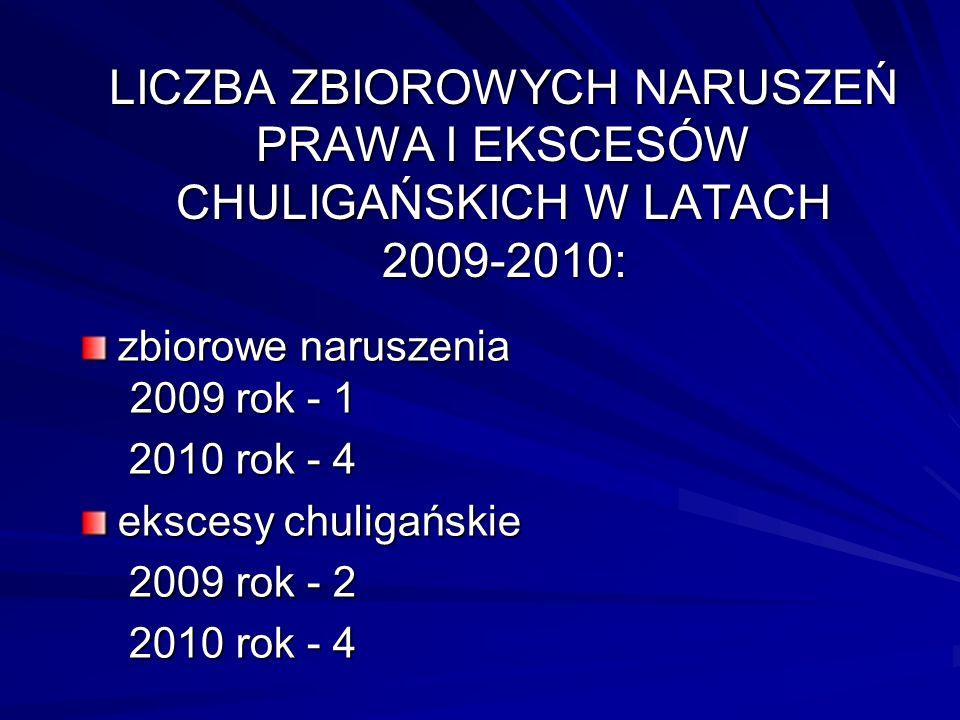 LICZBA ZBIOROWYCH NARUSZEŃ PRAWA I EKSCESÓW CHULIGAŃSKICH W LATACH 2009-2010: zbiorowe naruszenia 2009 rok - 1 2010 rok - 4 2010 rok - 4 ekscesy chuligańskie 2009 rok - 2 2009 rok - 2 2010 rok - 4 2010 rok - 4