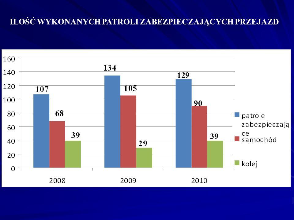 ILOŚĆ WYKONANYCH PATROLI ZABEZPIECZAJĄCYCH PRZEJAZD KIBICÓW PRZEZ TEREN WOJ. KUJAWSKO-POMORSKIEGO W ROZBICIU NA TRANSPORT SAMOCHODOWY I KOLEJOWY 129 9