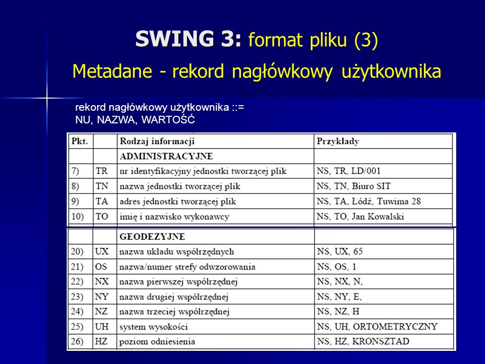 SWING 3: SWING 3: format pliku (3) Metadane - rekord nagłówkowy użytkownika rekord nagłówkowy użytkownika ::= NU, NAZWA, WARTOŚĆ