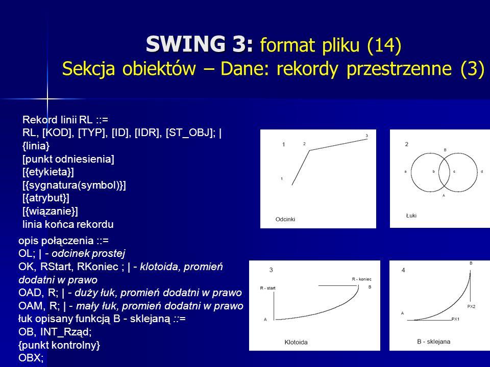 SWING 3: SWING 3: format pliku (14) Sekcja obiektów – Dane: rekordy przestrzenne (3) Rekord linii RL ::= RL, [KOD], [TYP], [ID], [IDR], [ST_OBJ]; | {linia} [punkt odniesienia] [{etykieta}] [{sygnatura(symbol)}] [{atrybut}] [{wiązanie}] linia końca rekordu opis połączenia ::= OL; | - odcinek prostej OK, RStart, RKoniec ; | - klotoida, promień dodatni w prawo OAD, R; | - duży łuk, promień dodatni w prawo OAM, R; | - mały łuk, promień dodatni w prawo łuk opisany funkcją B - sklejaną ::= OB, INT_Rząd; {punkt kontrolny} OBX;