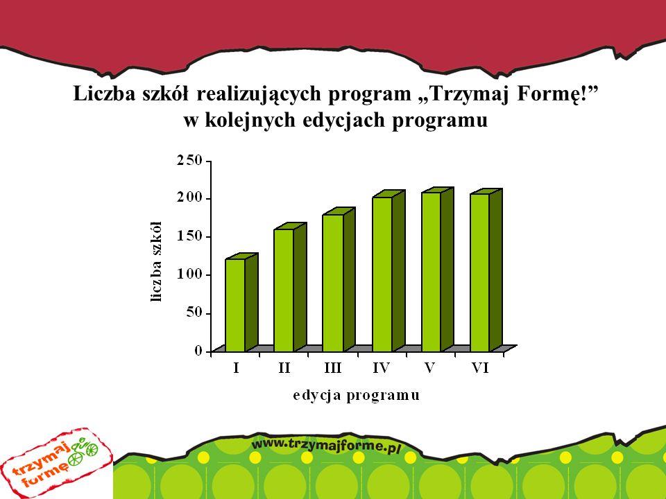 """Liczba szkół realizujących program """"Trzymaj Formę! w kolejnych edycjach programu"""