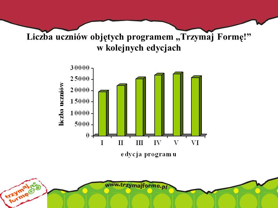 """Liczba uczniów objętych programem """"Trzymaj Formę! w kolejnych edycjach"""