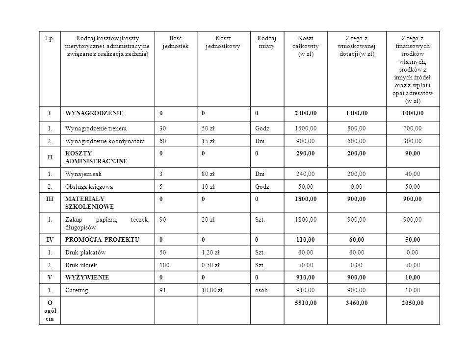Lp.Rodzaj kosztów (koszty merytoryczne i administracyjne związane z realizacja zadania) Ilość jednostek Koszt jednostkowy Rodzaj miary Koszt całkowity (w zł) Z tego z wnioskowanej dotacji (w zł) Z tego z finansowych środków własnych, środków z innych źródeł oraz z wpłat i opat adresatów (w zł) IWYNAGRODZENIE0002400,001400,001000,00 1.Wynagrodzenie trenera3050 złGodz.1500,00800,00700,00 2.Wynagrodzenie koordynatora6015 złDni900,00600,00300,00 II KOSZTY ADMINISTRACYJNE 000290,00200,0090,00 1.Wynajem sali380 złDni240,00200,0040,00 2.Obsługa księgowa510 złGodz.50,000,0050,00 IIIMATERIAŁY SZKOLENIOWE 0001800,00900,00 1.Zakup papieru, teczek, długopisów 9020 złSzt.1800,00900,00 IVPROMOCJA PROJEKTU000110,0060,0050,00 1.Druk plakatów501,20 złSzt.60,00 0,00 2.Druk ulotek1000,50 złSzt.50,000,0050,00 VWYŻYWIENIE000910,00900,0010,00 1.Catering9110,00 złosób910,00900,0010,00 O ogół em 5510,003460,002050,00