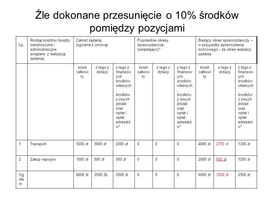 Lp. Rodzaj kosztów (koszty merytoryczne i administracyjne związane z realizacją zadania) Całość zadania (zgodnie z umową) Poprzednie okresy sprawozdaw