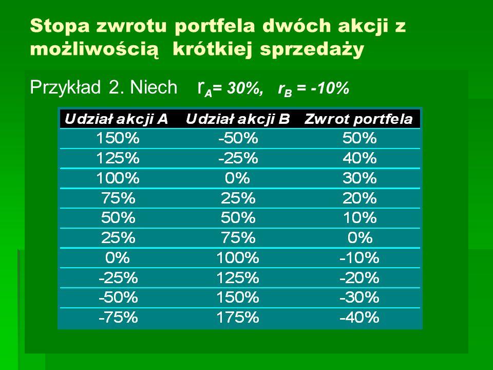 Stopa zwrotu portfela dwóch akcji z możliwością krótkiej sprzedaży Przykład 2.