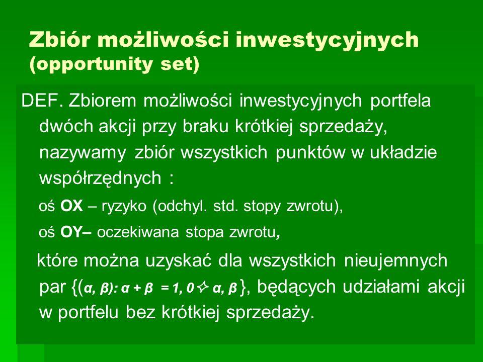 Zbiór możliwości inwestycyjnych (opportunity set) DEF.