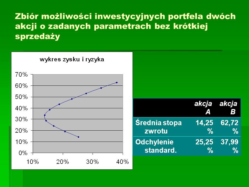 Zbiór możliwości inwestycyjnych portfela dwóch akcji o zadanych parametrach bez krótkiej sprzedaży akcja A akcja B Średnia stopa zwrotu 14,25 % 62,72 % Odchylenie standard.