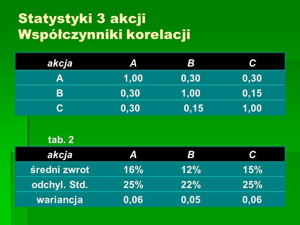 Statystyki 3 akcji Współczynniki korelacji akcjaABC A1,000,30 B 1,000,15 C0,30 0,151,00 tab.