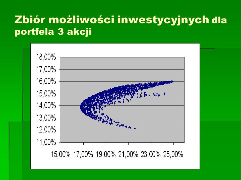 Zbiór możliwości inwestycyjnych dla portfela 3 akcji