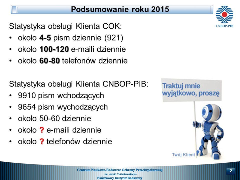 Podsumowanie roku 2015 Statystyka obsługi Klienta COK: 4-5około 4-5 pism dziennie (921) 100-120około 100-120 e-maili dziennie 60-80około 60-80 telefonów dziennie Statystyka obsługi Klienta CNBOP-PIB: 9910 pism wchodzących 9654 pism wychodzących około 50-60 dziennie około .