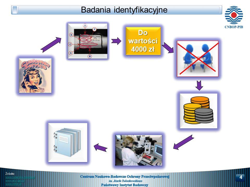 4 Badania identyfikacyjne Źródło: www.lubelska.policja.pl www.elpigaz.pl www.infor.pl Do wartości 4000 zł