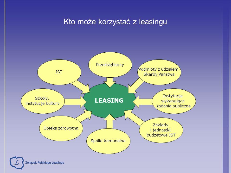 LEASING Kto może korzystać z leasingu JST Szkoły, instytucje kultury Opieka zdrowotna Spółki komunalne Zakłady i jednostki budżetowe JST Instytucje wy