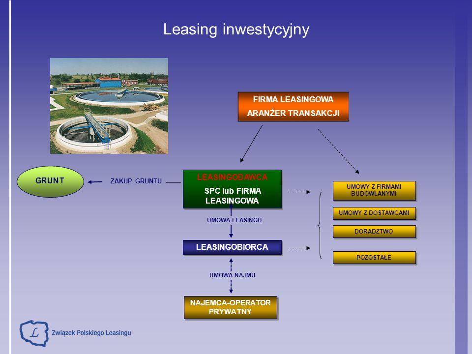 Leasing inwestycyjny ZAKUP GRUNTU FIRMA LEASINGOWA ARANŻER TRANSAKCJI LEASINGODAWCA SPC lub FIRMA LEASINGOWA LEASINGODAWCA SPC lub FIRMA LEASINGOWA LE