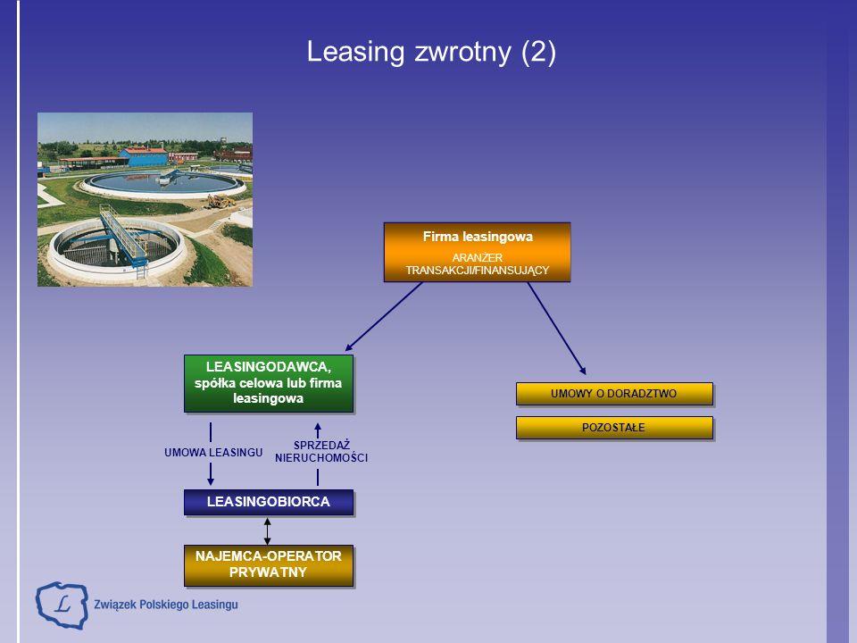 Leasing zwrotny (2) LEASINGODAWCA, spółka celowa lub firma leasingowa LEASINGOBIORCA Firma leasingowa ARANŻER TRANSAKCJI/FINANSUJĄCY POZOSTAŁE UMOWY O