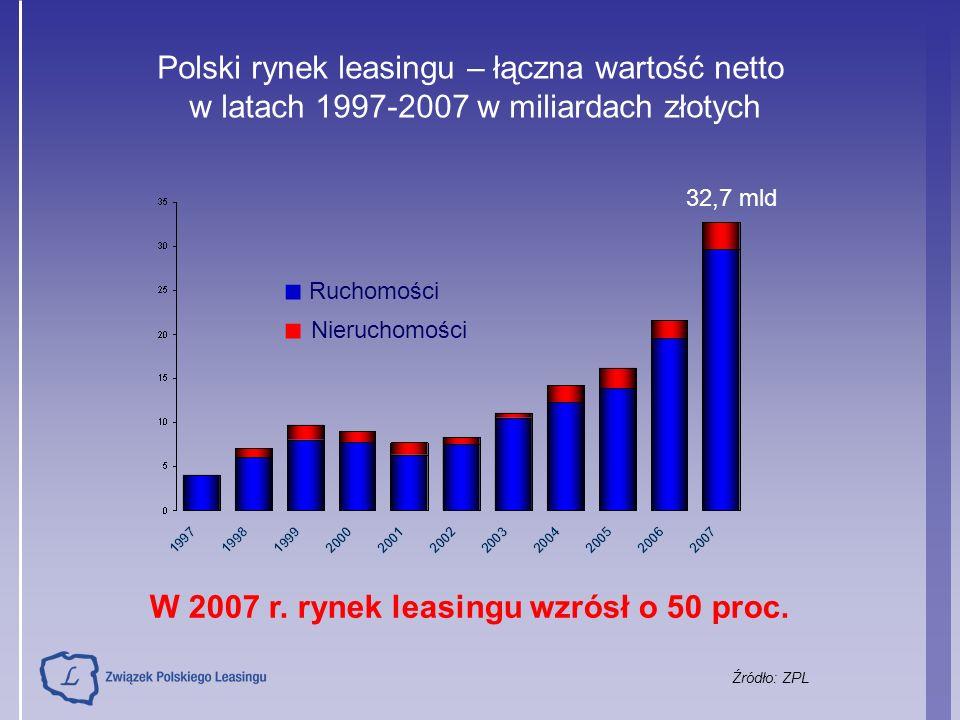 Polski rynek leasingu – łączna wartość netto w latach 1997-2007 w miliardach złotych 32,7 mld Źródło: ZPL ■ Ruchomości ■ Nieruchomości W 2007 r. rynek