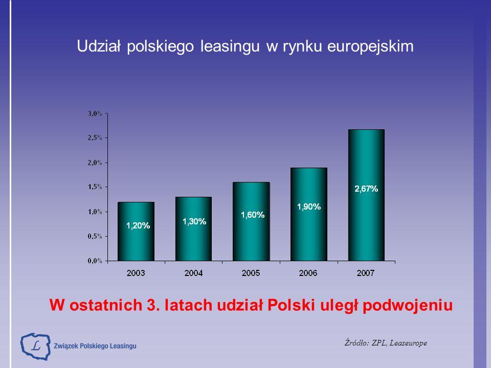 Udział polskiego leasingu w rynku europejskim W ostatnich 3. latach udział Polski uległ podwojeniu Źródło: ZPL, Leaseurope