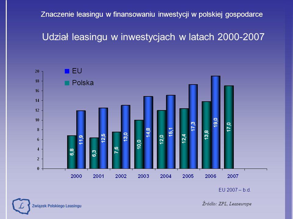 Udział leasingu w inwestycjach w latach 2000-2007 Źródło: ZPL, Leaseurope ■ EU ■ Polska EU 2007 – b.d. Znaczenie leasingu w finansowaniu inwestycji w