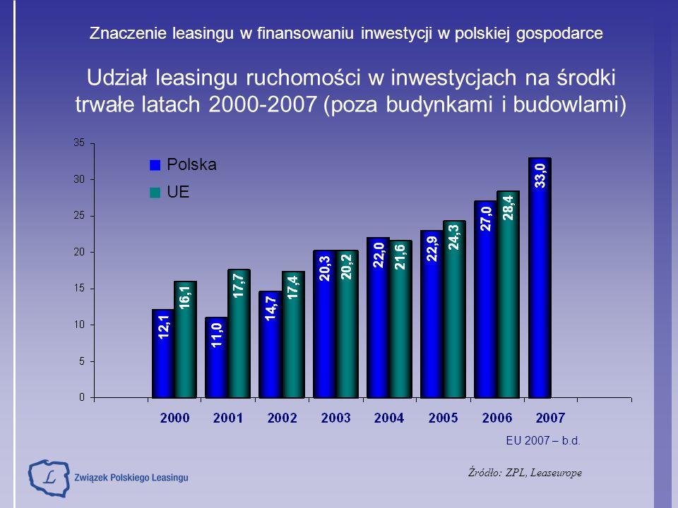 Udział leasingu ruchomości w inwestycjach na środki trwałe latach 2000-2007 (poza budynkami i budowlami) ■ Polska ■ UE EU 2007 – b.d. Źródło: ZPL, Lea