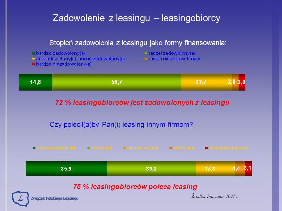 Zadowolenie z leasingu – leasingobiorcy Stopień zadowolenia z leasingu jako formy finansowania: Źródło: Indicator 2007 r. Czy polecił(a)by Pan(i) leas