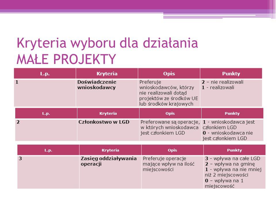 Kryteria wyboru dla działania MAŁE PROJEKTY L.p.KryteriaOpisPunkty 1Doświadczenie wnioskodawcy Preferuje wnioskodawców, którzy nie realizowali dotąd projektów ze środków UE lub środków krajowych 2 – nie realizowali 1 - realizowali L.p.KryteriaOpisPunkty 2Członkostwo w LGDPreferowane są operacje, w których wnioskodawca jest członkiem LGD 1 - wnioskodawca jest członkiem LGD 0 - wnioskodawca nie jest członkiem LGD L.p.KryteriaOpisPunkty 3Zasięg oddziaływania operacji Preferuje operacje mające wpływ na ilość miejscowości 3 - wpływa na całe LGD 2 – wpływa na gminę 1 - wpływa na nie mniej niż 2 miejscowości 0 – wpływa na 1 miejscowość