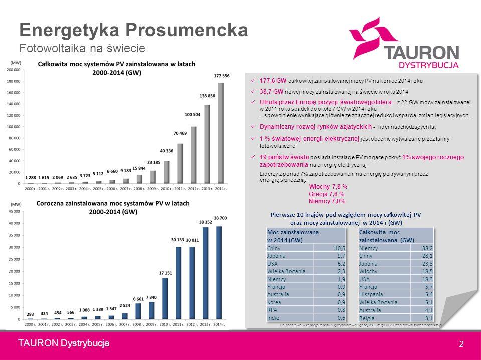 TAURON Dystrybucja 2 Energetyka Prosumencka Fotowoltaika na świecie 177,6 GW całkowitej zainstalowanej mocy PV na koniec 2014 roku 38,7 GW nowej mocy zainstalowanej na świecie w roku 2014 Utrata przez Europę pozycji światowego lidera - z 22 GW mocy zainstalowanej w 2011 roku spadek do około 7 GW w 2014 roku – spowolnienie wynikające głównie ze znacznej redukcji wsparcia, zmian legislacyjnych.