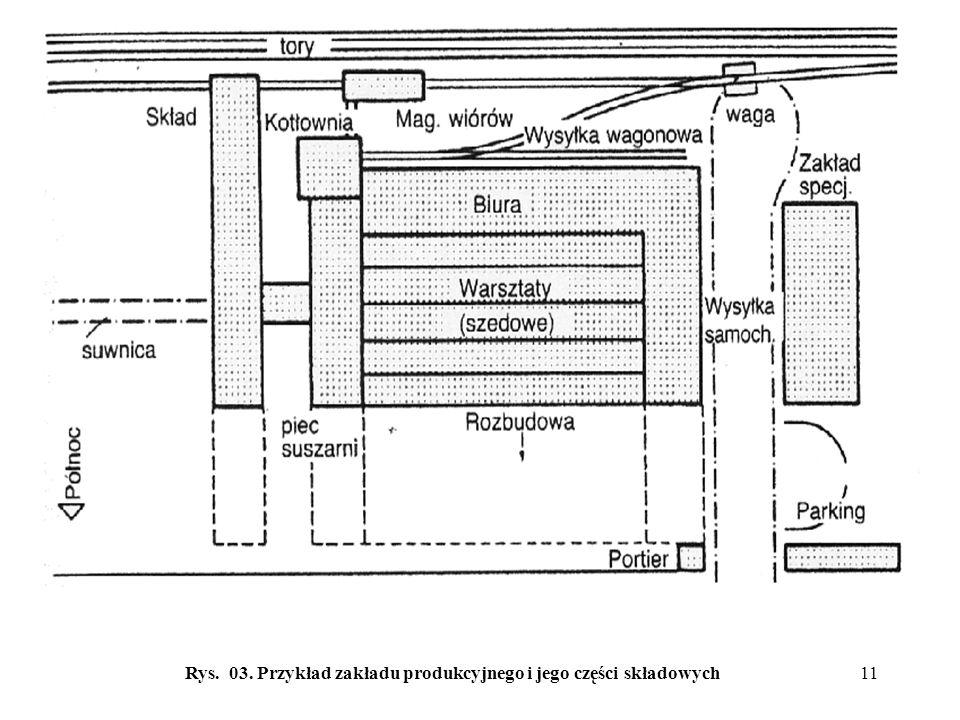 Rys. 03. Przykład zakładu produkcyjnego i jego części składowych11