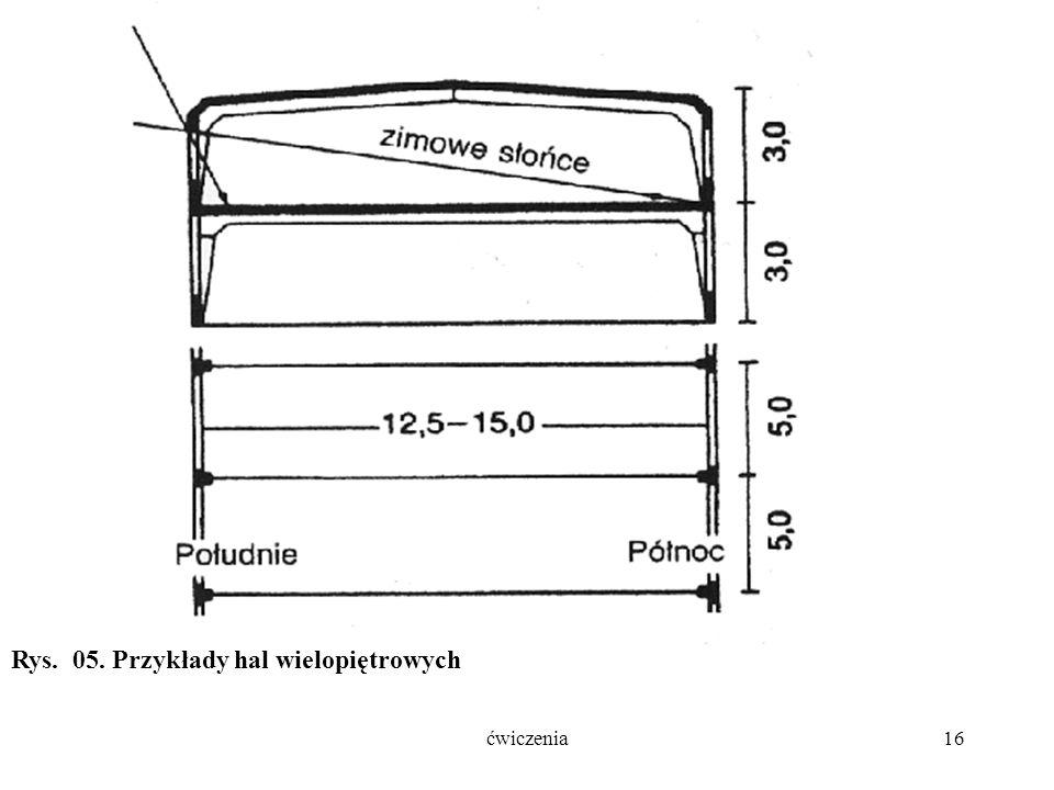 ćwiczenia16 Rys. 05. Przykłady hal wielopiętrowych