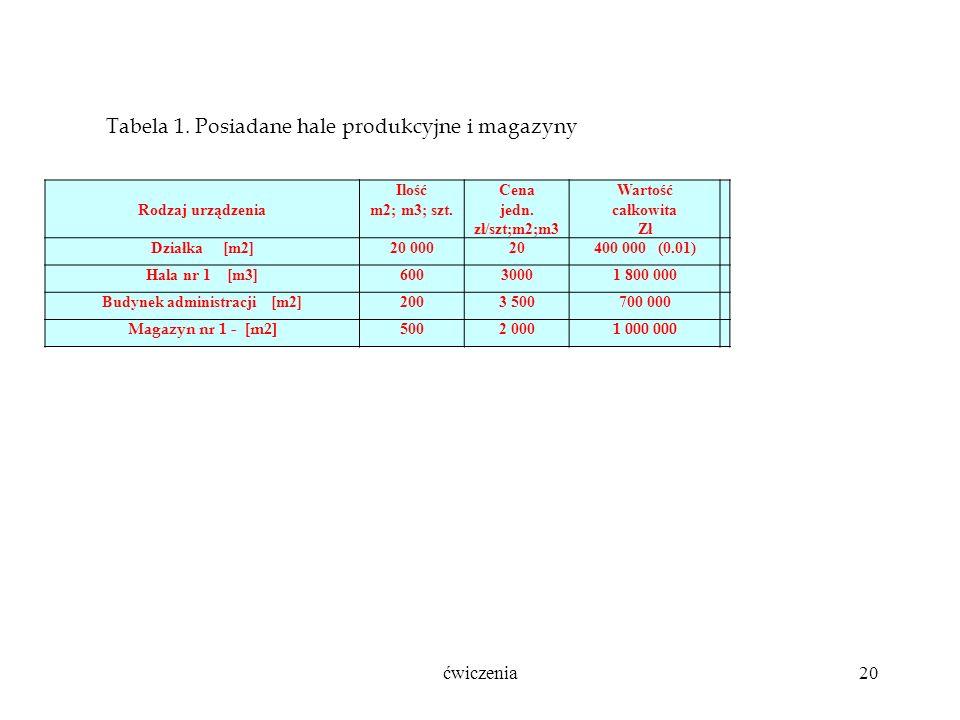 ćwiczenia20 Rodzaj urządzenia Ilość m2; m3; szt. Cena jedn.
