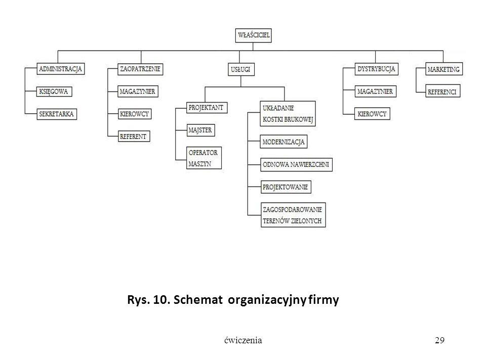 Rys. 10. Schemat organizacyjny firmy ćwiczenia29