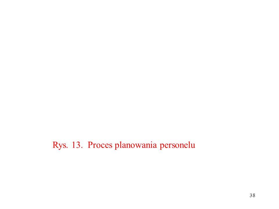 38 Rys. 13. Proces planowania personelu
