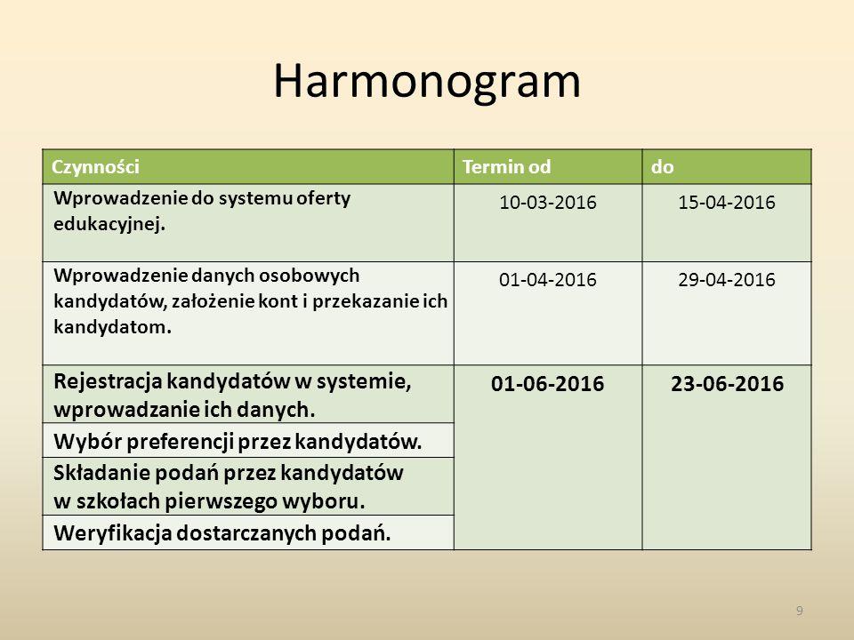 Harmonogram CzynnościTermin oddo Wprowadzenie do systemu oferty edukacyjnej.