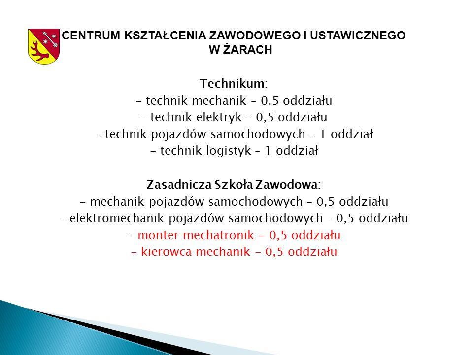 CENTRUM KSZTAŁCENIA ZAWODOWEGO I USTAWICZNEGO W ŻARACH Technikum: - technik mechanik – 0,5 oddziału - technik elektryk – 0,5 oddziału - technik pojazdów samochodowych - 1 oddział - technik logistyk – 1 oddział Zasadnicza Szkoła Zawodowa: - mechanik pojazdów samochodowych – 0,5 oddziału - elektromechanik pojazdów samochodowych – 0,5 oddziału - monter mechatronik - 0,5 oddziału - kierowca mechanik - 0,5 oddziału