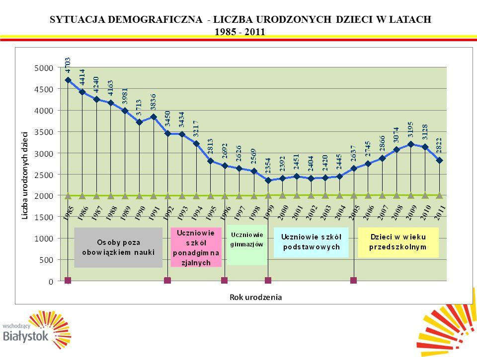 2 SYTUACJA DEMOGRAFICZNA - LICZBA URODZONYCH DZIECI W LATACH 1985 - 2011