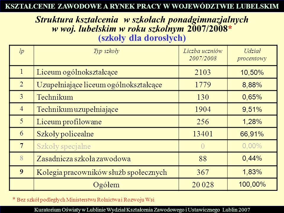 lpTyp szkołyLiczba uczniów 2007/2008 Udział procentowy 1 Liceum ogólnokształcące 2103 10,50% 2 Uzupełniające liceum ogólnokształcące 1779 8,88% 3 Tech