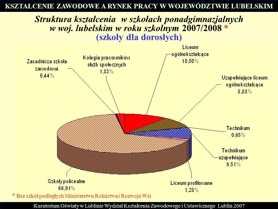 Struktura kształcenia w szkołach ponadgimnazjalnych w woj. lubelskim w roku szkolnym 2007/2008 * (szkoły dla dorosłych) * Bez szkół podległych Ministe