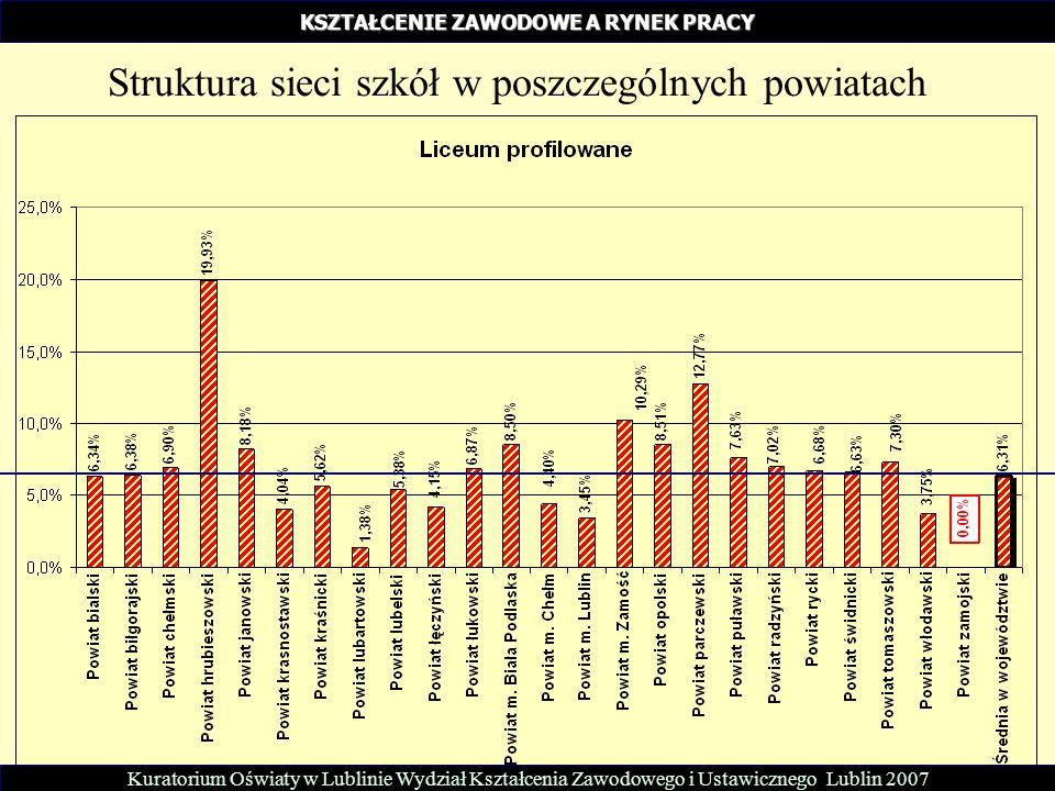 KSZTAŁCENIE ZAWODOWE A RYNEK PRACY Struktura sieci szkół w poszczególnych powiatach Kuratorium Oświaty w Lublinie Wydział Kształcenia Zawodowego i Ustawicznego Lublin 2007