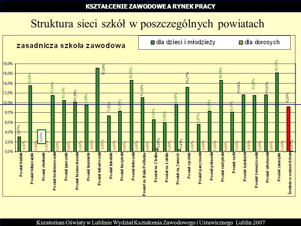 KSZTAŁCENIE ZAWODOWE A RYNEK PRACY Struktura sieci szkół w poszczególnych powiatach Kuratorium Oświaty w Lublinie Wydział Kształcenia Zawodowego i Ust