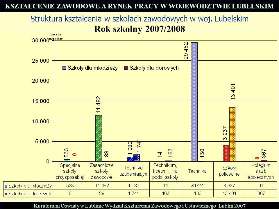 Struktura kształcenia w szkołach zawodowych w woj. Lubelskim Rok szkolny 2007/2008 Kuratorium Oświaty w Lublinie Wydział Kształcenia Zawodowego i Usta