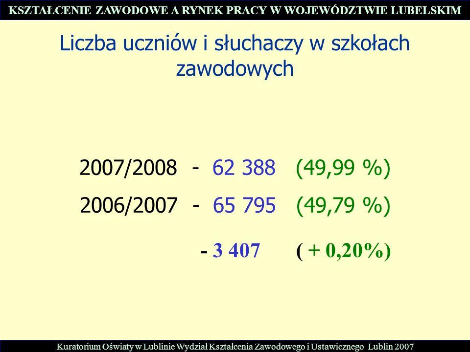 Liczba uczniów i słuchaczy w szkołach zawodowych 2007/2008 - 62 388 (49,99 %) 2006/2007 - 65 795 (49,79 %) - 3 407 ( + 0,20%) Kuratorium Oświaty w Lublinie Wydział Kształcenia Zawodowego i Ustawicznego Lublin 2007 KSZTAŁCENIE ZAWODOWE A RYNEK PRACY W WOJEWÓDZTWIE LUBELSKIM
