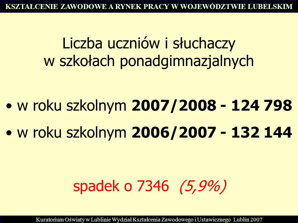 Liczba uczniów i słuchaczy w szkołach ponadgimnazjalnych w roku szkolnym 2007/2008 - 124 798 w roku szkolnym 2006/2007 - 132 144 spadek o 7346 (5,9%) Kuratorium Oświaty w Lublinie Wydział Kształcenia Zawodowego i Ustawicznego Lublin 2007 KSZTAŁCENIE ZAWODOWE A RYNEK PRACY W WOJEWÓDZTWIE LUBELSKIM