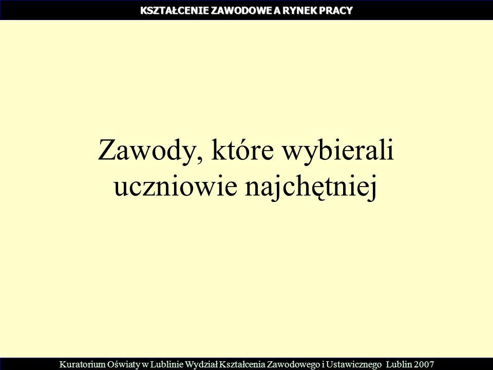 Zawody, które wybierali uczniowie najchętniej Kuratorium Oświaty w Lublinie Wydział Kształcenia Zawodowego i Ustawicznego Lublin 2007 KSZTAŁCENIE ZAWO