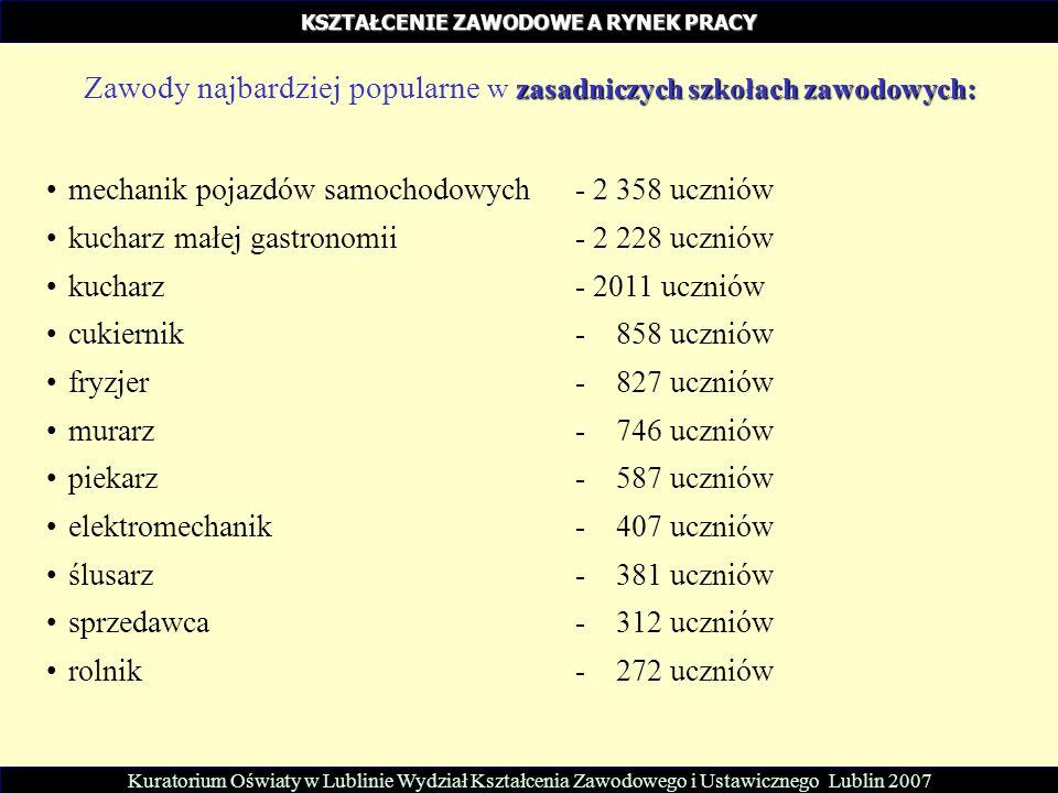 zasadniczych szkołach zawodowych: Zawody najbardziej popularne w zasadniczych szkołach zawodowych: mechanik pojazdów samochodowych - 2 358 uczniów kucharz małej gastronomii- 2 228 uczniów kucharz- 2011 uczniów cukiernik- 858 uczniów fryzjer- 827 uczniów murarz - 746 uczniów piekarz- 587 uczniów elektromechanik - 407 uczniów ślusarz- 381 uczniów sprzedawca- 312 uczniów rolnik- 272 uczniów Kuratorium Oświaty w Lublinie Wydział Kształcenia Zawodowego i Ustawicznego Lublin 2007 KSZTAŁCENIE ZAWODOWE A RYNEK PRACY