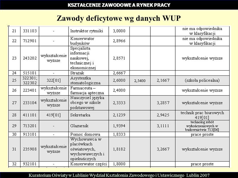 Kuratorium Oświaty w Lublinie Wydział Kształcenia Zawodowego i Ustawicznego Lublin 2007 KSZTAŁCENIE ZAWODOWE A RYNEK PRACY Zawody deficytowe wg danych
