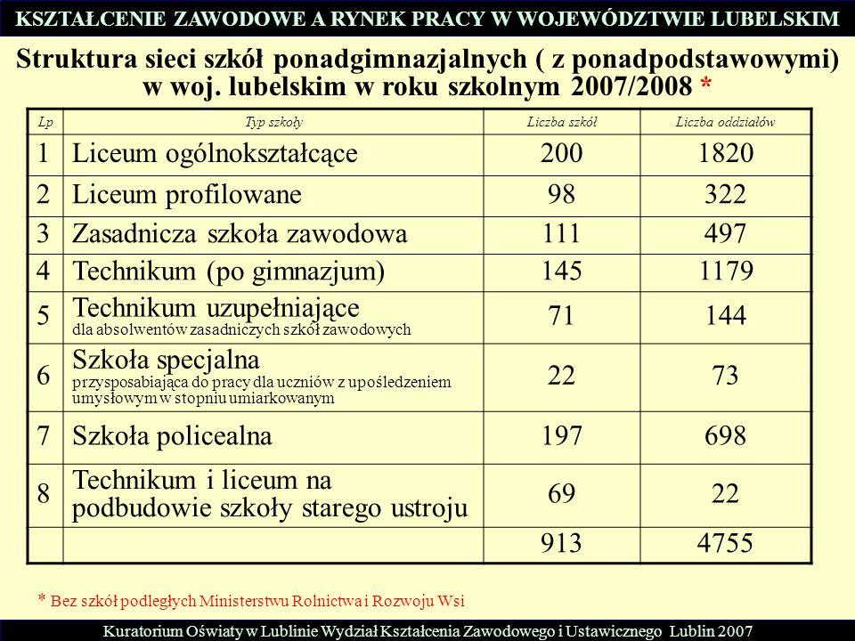 Kuratorium Oświaty w Lublinie Wydział Kształcenia Zawodowego i Ustawicznego Lublin 2007 KSZTAŁCENIE ZAWODOWE A RYNEK PRACY W WOJEWÓDZTWIE LUBELSKIM St