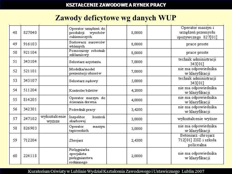 Kuratorium Oświaty w Lublinie Wydział Kształcenia Zawodowego i Ustawicznego Lublin 2007 KSZTAŁCENIE ZAWODOWE A RYNEK PRACY Zawody deficytowe wg danych WUP