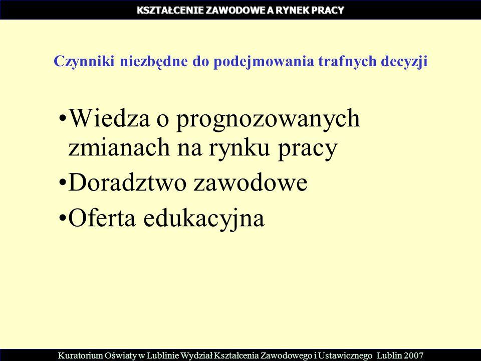 Wiedza o prognozowanych zmianach na rynku pracy Doradztwo zawodowe Oferta edukacyjna Kuratorium Oświaty w Lublinie Wydział Kształcenia Zawodowego i Ustawicznego Lublin 2007 KSZTAŁCENIE ZAWODOWE A RYNEK PRACY Czynniki niezbędne do podejmowania trafnych decyzji