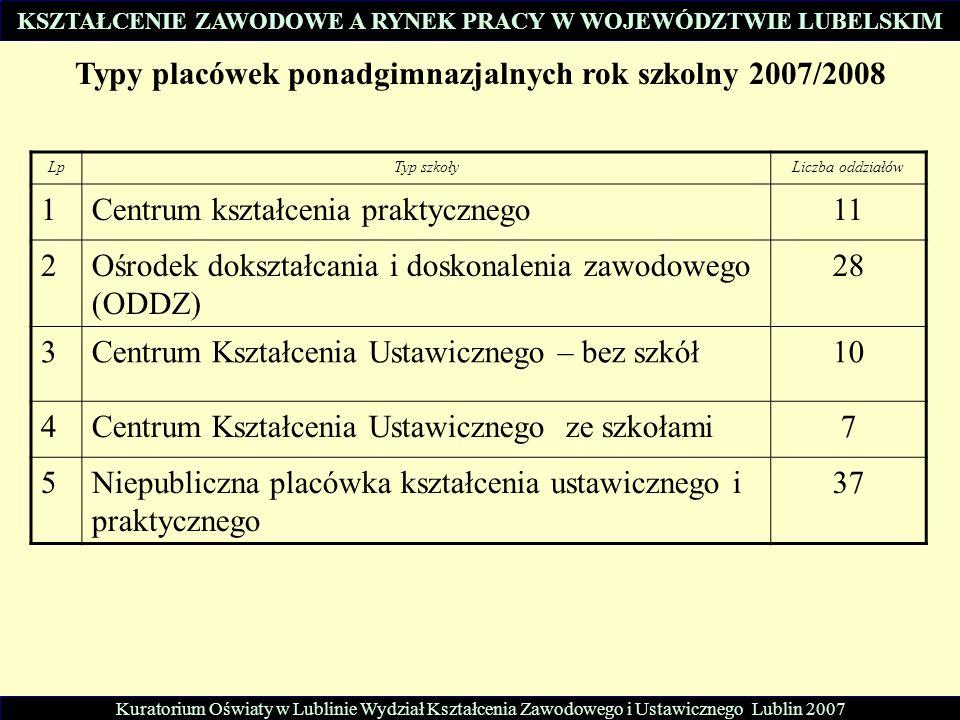 Kuratorium Oświaty w Lublinie Wydział Kształcenia Zawodowego i Ustawicznego Lublin 2007 Typy placówek ponadgimnazjalnych rok szkolny 2007/2008 LpTyp s
